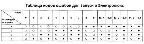 таблица ошибок для ЭЗанаси и Электролюкс