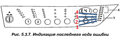 индикаторы панели управления для считывания ошибки
